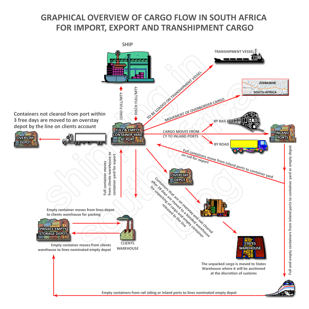 Flow Of Cargo In South Africa  Import  Export